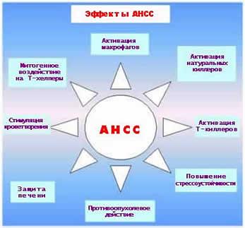 Механизм АНСС